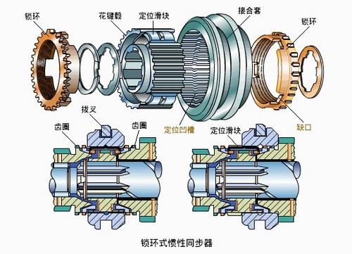 实现变速 变速器基本构成和原理介绍图片