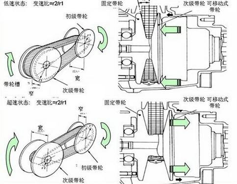 汽车滚动新闻 正文       cvt变速箱的结构主要由两组带轮(主动带轮