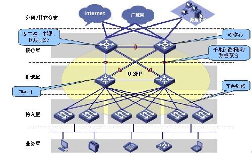 网络的可靠性是设计出来的