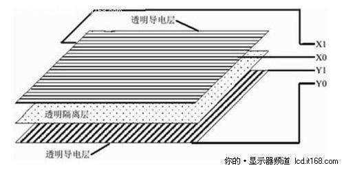 4线电阻屏结构示意图