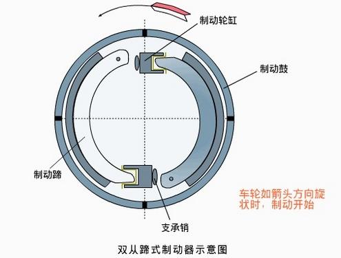 双领蹄式制动器的结构特点是,每一制动蹄都用一个单活塞制动轮缸促动