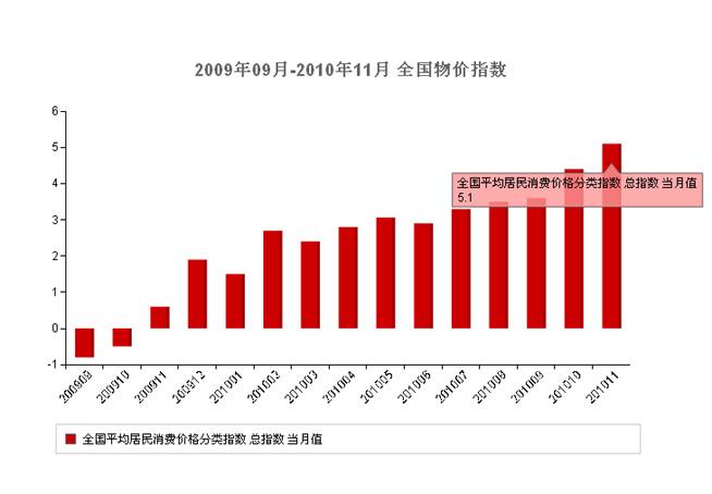 2010,12月,宏观,经济数据