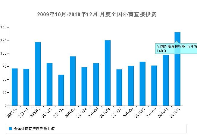 GDP外商_如何看待当前经济形势 外商在华投资结构明显优化