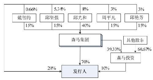 森马供应链结构图