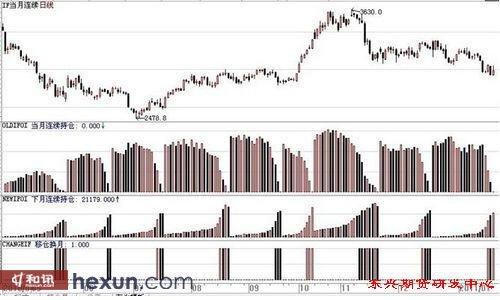 图1:股指期货当月连续合约的日K线图