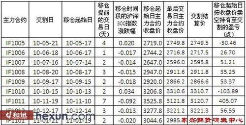 表1:主力合约换月移仓期间的统计数据