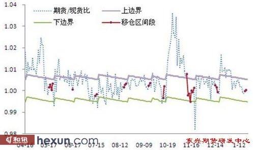 图3:移仓起始日至最后交易日前一日的期现套利区间