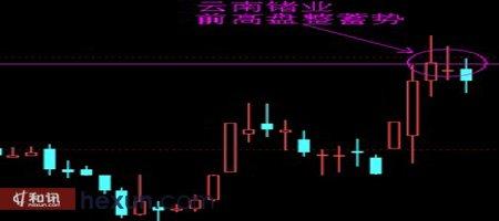云南主业 和讯股票制图
