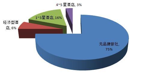 中国经济型酒店现状_09年3季度中国经济型酒店品牌排名独家分析