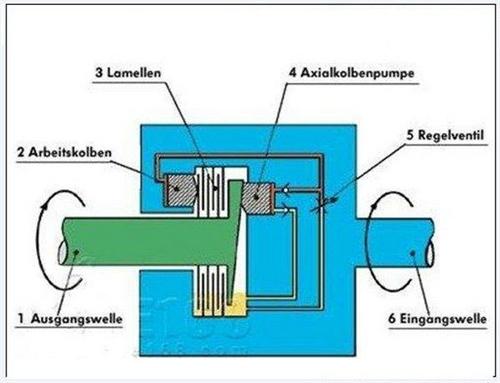 多片离合器结构简图