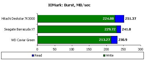 127387880 - 别惹小三:主流3TB容量硬盘横向测试