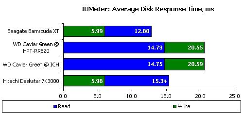 127387883 - 别惹小三:主流3TB容量硬盘横向测试
