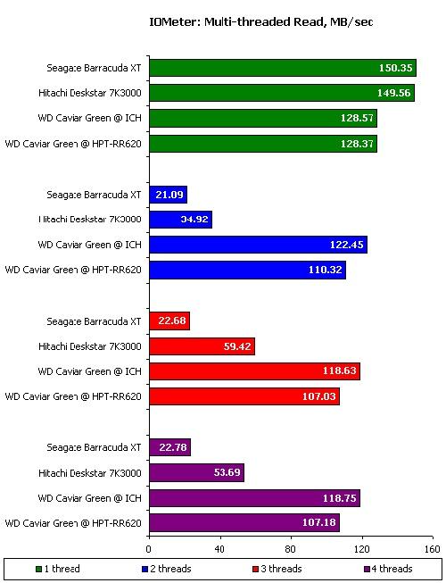 127387896 - 别惹小三:主流3TB容量硬盘横向测试