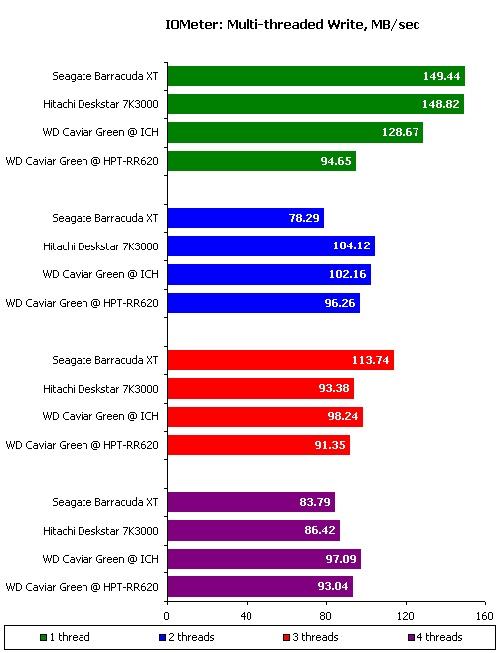 127387897 - 别惹小三:主流3TB容量硬盘横向测试