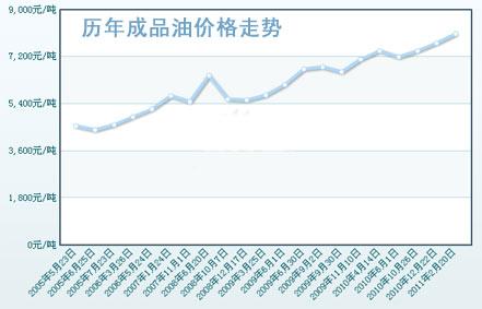 近年来历次成品油价格调整走势图(点击看大图)