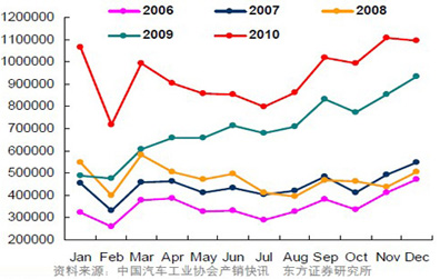 狭义乘用车产品销量变动趋势