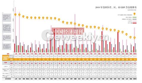 gdp和上海哪个好_北京vs上海,你会选择哪里