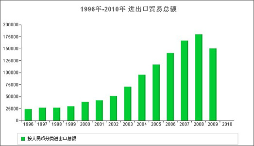 gdp设计_2016年各省区市GDP排行 广东经济总量蝉联第一