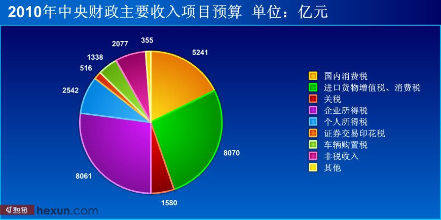 2010年中央财政收入项目预算[点击看大图]