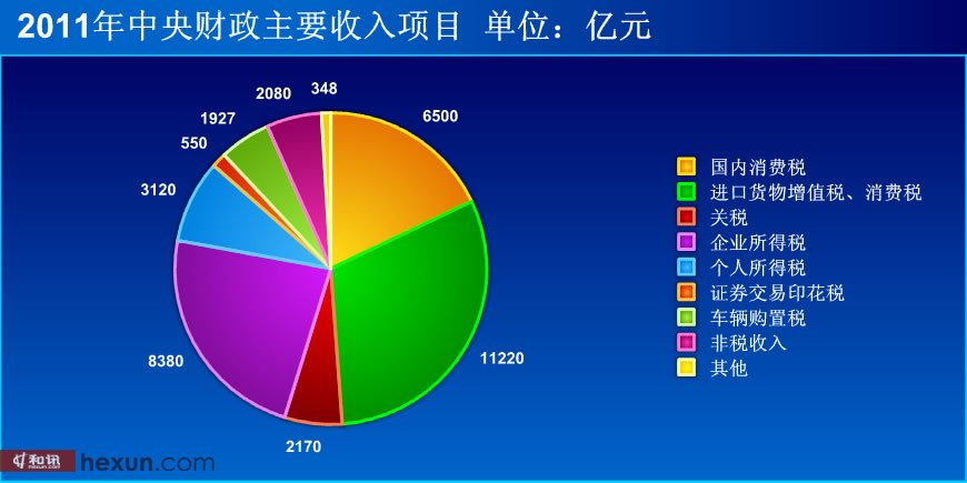 2011年中央财政收入项目预算[点击看大图]