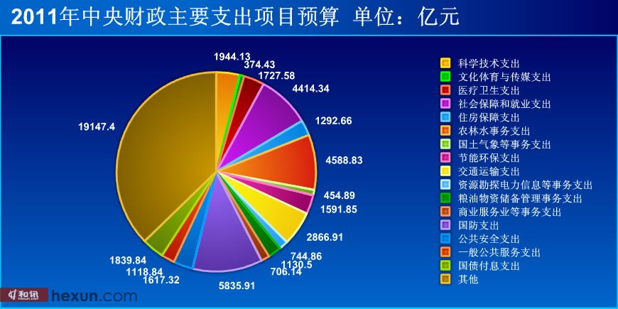 2011年中央财政支出项目预算[点击看大图]