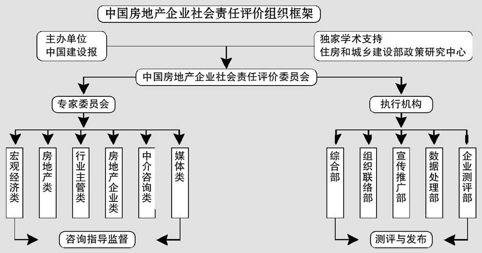 中国房地产企业社会责任评价委员会组织框架