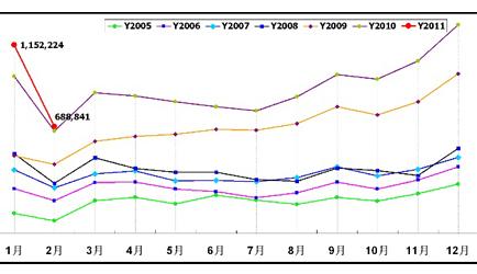 2005-2010年乘用车(轿车/MPV/SUV)月销量走势图,点击查看大图