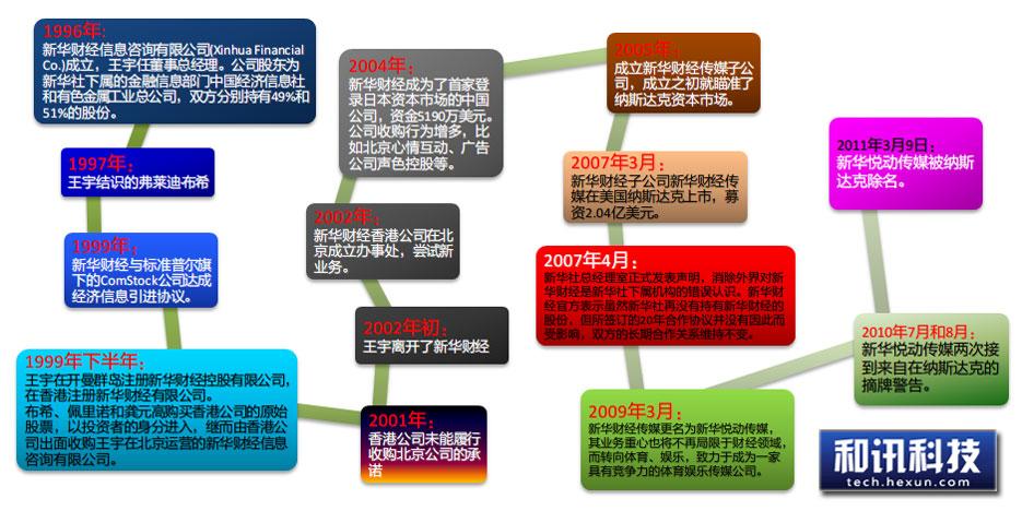 财经资讯_新华财经发展史