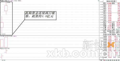 通裕重工-机构2.5亿激战长江证券图片