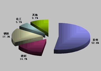 焦炭的消费结构