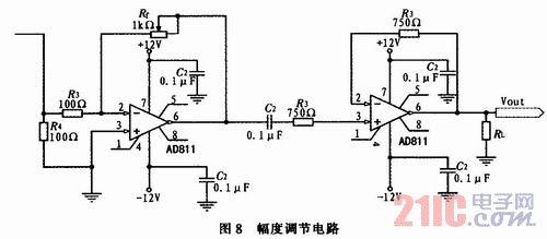 正弦信号发生器的设计与实现