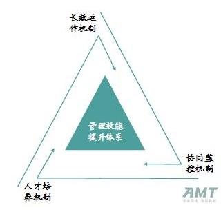 格力企业组织结构示意图