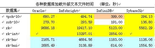 列式数据库大PK:Sybase IQ和其他数据库 - 自游劲 - zjcjack的博客