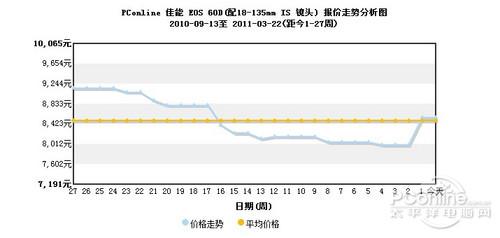 震后热门相机价格走势分析