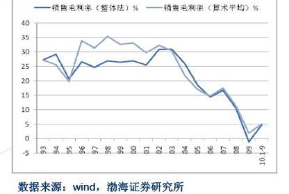sw焦炭加工行业毛利率