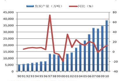 1990-2010年全国焦炭产量