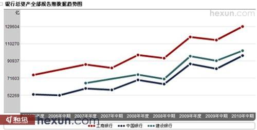 三大上市银行总资产对比图