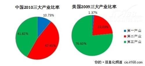 第三产业在经济总量中的比重_传闻中的陈芊芊