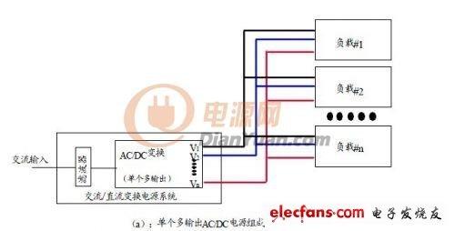 通信设备几种常见内置电源解决方案