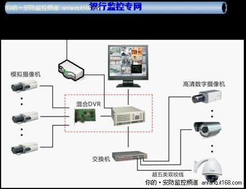 可安装多个网络摄像机,与旧系统模拟摄像机一起接入本地机房监控主机