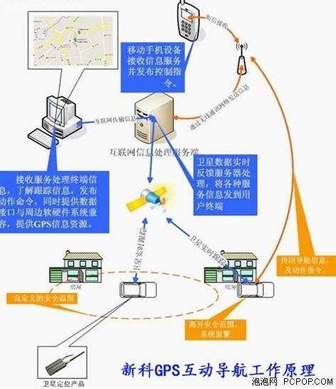 玩转车联网 尽在新科GPS互动导航仪