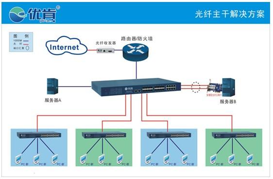 光纤网络拓扑结构图