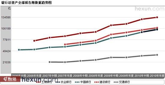 五大国有银行总资产走势对比图
