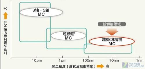 基于WMM2015的地磁导航特性分析