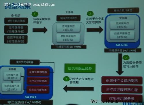 ...DF2011 SaaS加速器云平台参考实现架构