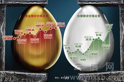 黄金白银齐上涨昆明投资热情大涨-黄金频道-和