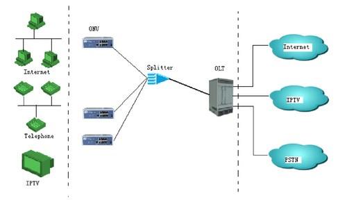 核心设备与楼道onu之间的光纤传输保证了从骨干网络到楼道之间都是