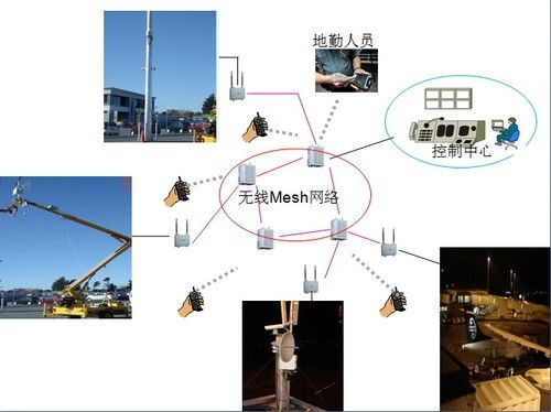 移动视频监控系统_新西兰机场部署strix无线视频监控系统