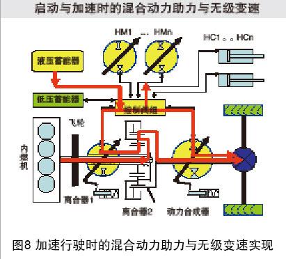 新型液压混合动力及无级变速技术应用 分析 新