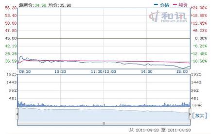 庞大集团上市首日股价走势